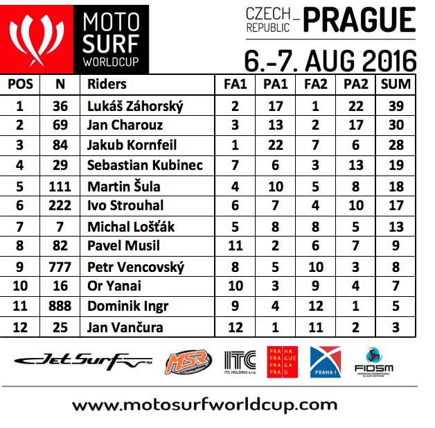Výsledky-Praha-muži