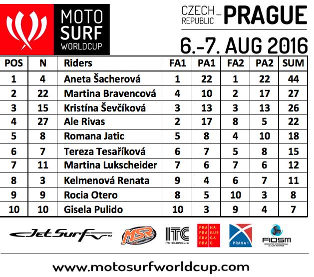 Výsledky-Praha-ženy