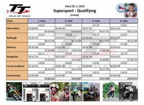 TT 2019 první tréninky (1)