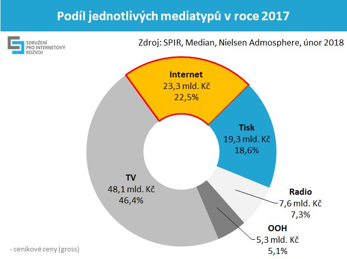 podil mediatypu unor 2018